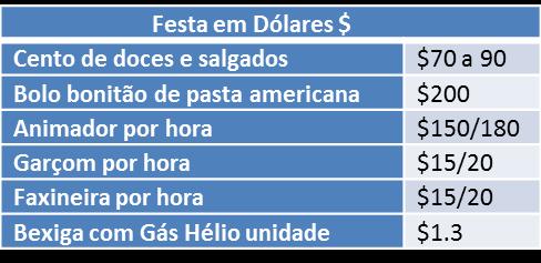 Tabela preço festa nos Estados Unidos