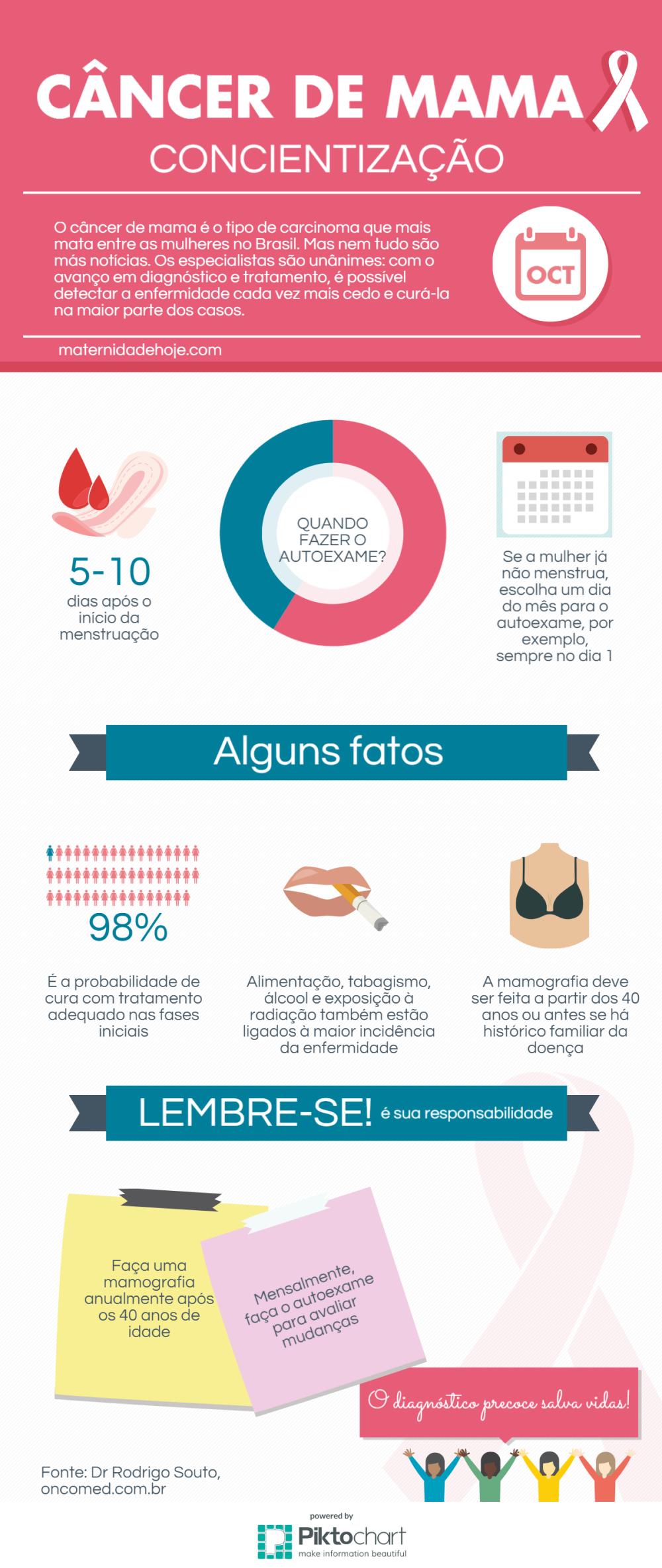 Guia de Prevenção Câncer de Mama