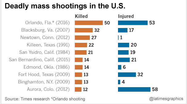 Deadliest shooting rampages