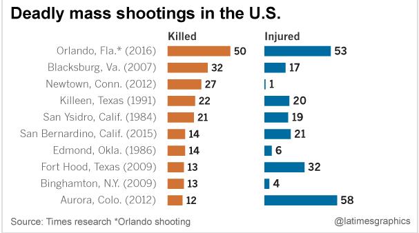 Deadliest shooting rampages