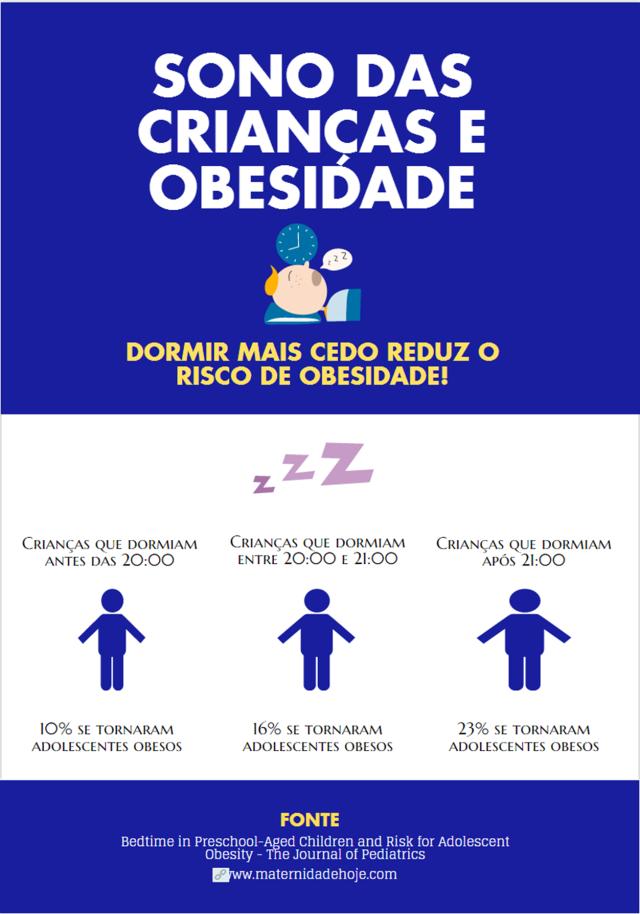 Sono e obesidade
